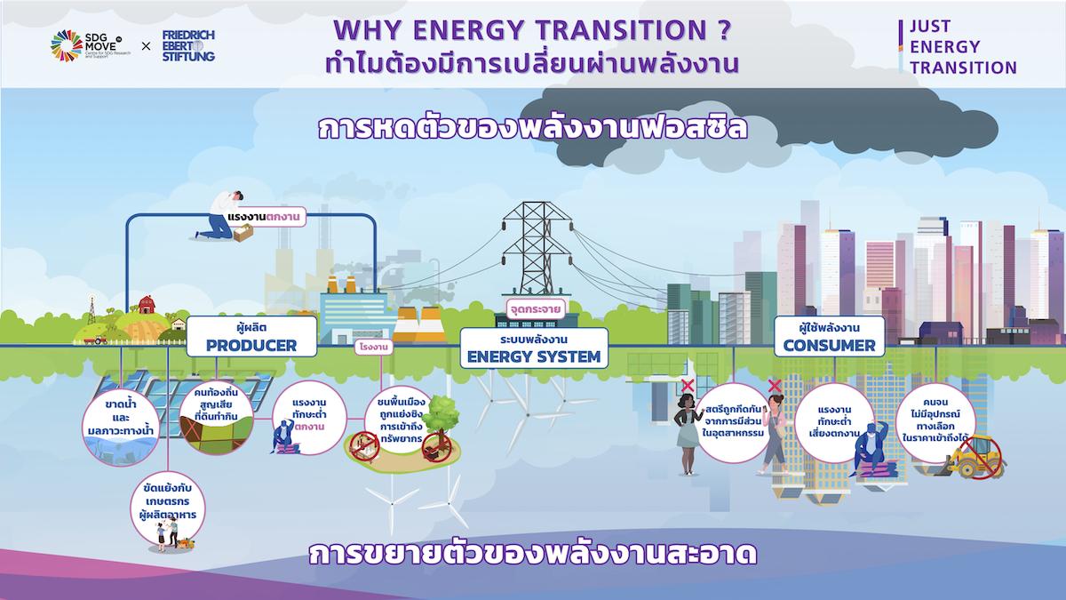 SDG Updates   ฤาพลังงานสะอาดจะไม่ยั่งยืน – ใครคือแนวหน้าผู้สูญเสีย หากเศรษฐกิจคาร์บอนต่ำจะทอดทิ้งผู้คนไว้ข้างหลัง (EP.1)