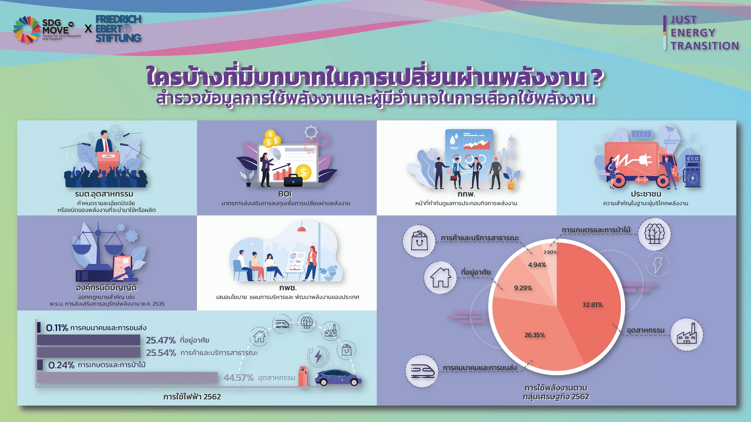 SDG Updates   ใครบ้างที่มีบทบาทในการเปลี่ยนผ่านพลังงาน? : สำรวจข้อมูลการใช้พลังงานและผู้มีอำนาจในการเลือกใช้พลังงานของไทย (EP.7)